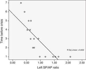 Regression graph between the time in months prior to the last crisis and the SP/AP ratio in patients with left Ménière's disease.