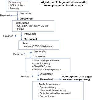 The Role of the Larynx in Chronic Cough | Acta