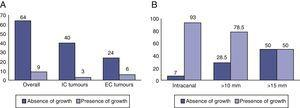 (A) Incranalicular (IC) and extracanalicular (EC) tumours which grew. (B) Percentage of tumours which grew according to extracanalicular (%) size.