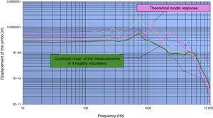 Validation of the computerised model of the ear: theoretical response in the model submitted to a stimulus of 80dB SPL comparing it to the real measurements obtained by Vlaming and Feenstra in 4 healthy individuals.