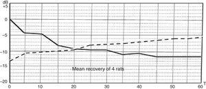 Mean of the results of Fig. 2. The dashed line represents the mean of recovery of 4 of the 6 rats. Two rats came out of the anaesthesia before we were able to study the recovery.