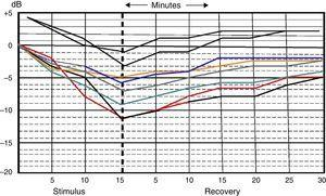 Results over six rats with 15min of overload and later recovery of 30min. This graph is divided into two parts: stimulus y recovery; after the first 15min, the fatigue is eliminated and the measurements of recovery are initiated for 30min.