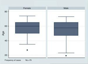 Median age in all of the patients studied according to gender.