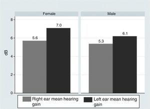 Mean hearing gain according to the ear studied at the end of the trial, achieved in all the patients according to age.