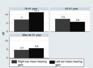 Mean hearing gain according to the ear studied at the end of the study, achieved in all patients according to age (organized by age groups).