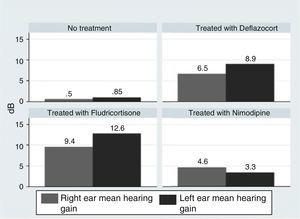 Mean hearing gain according to the ear studied at the end of the trial, achieved in patients depending on the therapy applied.