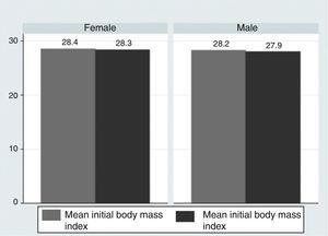 Comparison between body mass index at the start of the trial and its end, according to gender.