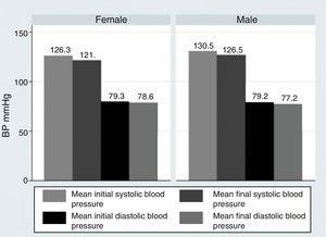 Mean blood pressure at the start of the study and its end according to the gender of the patients. both systolic blood pressure and diastolic blood pressure are included.