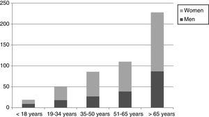 Distribution of the sample by age groups and gender (No.=494).