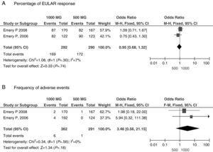 Outcome estimation of the RTX 500mg×2 vs RTX 1000mg×2 groups. (A) Percentage of EULAR response. B) Frequency of adverse events.