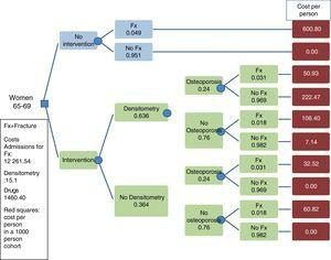 Decision tree in women aged 65–69. Social perspective. 20-year time horizon.