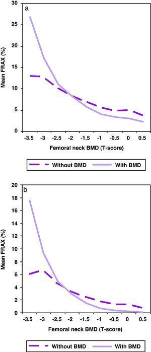 Distribution of the absolute risk of fracture by intervals of BMD (T-score) with or without inclusion of BMD in the algorithm. (a) Major risk of fracture. (b) Hip fracture.