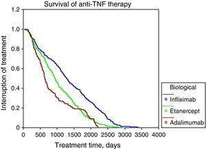 Survival with anti-TNF therapy.