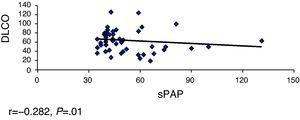 Correlation between sPAP and DLCO (n=49). r=−0.282, P=.01.