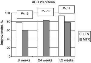 Percentage of patients reaching the ACR 20 response criteria at 24 and 52 weeks. There were no statistically significant differences between groups.