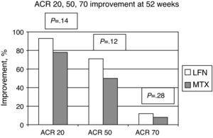 Percentage of patients who achieved ACR improvement. No statistically significant difference was seen when comparing the two groups.