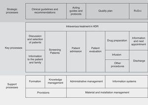 Process map used to elaborate the questionnaire for the DH-Reumatolex project self-evaluation.