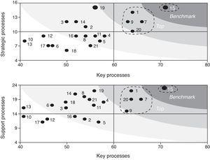 """Global results of the self-evaluation questionnaire for the 15 RDH evaluated. The """"key processes"""" (x axis) is compared to """"Strategic processes"""" (a) and """"Support processes"""" (b) (y axis). The 5 benchmark setting centers are shown as well as the RDH who was the leader."""
