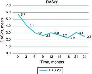 Change in DAS28.