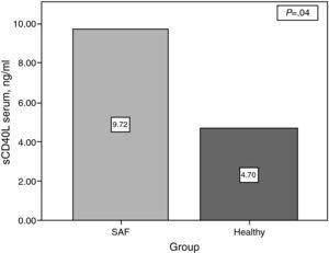 Serum concentrations of platelet sCD40L in patients with antiphospholipidic syndrome and healthy subjects.