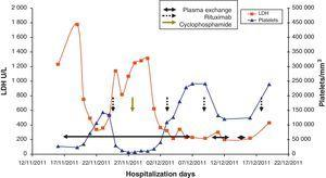 Evolution of Laboratory Parameters and Therapeutic Options in the Current Case.