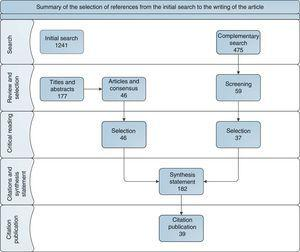Selection of citations made from the initial search to the writing of the article.