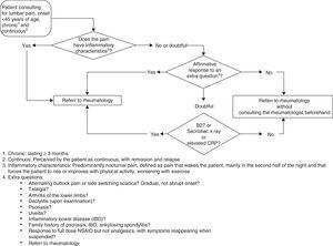 Algorithm for referral of patients with inflammatory back pain. According to the algorithm, the referral of patients under 45 years of age with chronic back pain should be done in 4 phases defined by key questions, extra questions, physical examination and laboratory tests. The components of each of these phases are described in the text.