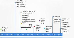 Timeline of the design strategy of the objective structured clinical examination.