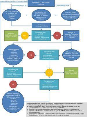 Therapeutic algorithm for rheumatoid arthritis.