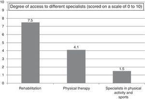Degree of access to different specialists (scored on a scale of 0 to 10).
