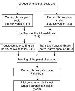 Algorithm showing the process of translation and cross-cultural adaptation of the Graded Chronic Pain Scale 2.0 to the version in Spanish. BT, back-translation; T translation.