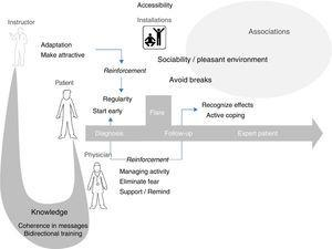 Hypothetical model of exercise reinforcement in spondyloarthritis. Exercise specialists should share their knowledge on exercise with rheumatologists, who must, in turn, share it with their patients. The role of instructors is to make exercise attractive and adapt it to the physical condition and activity of the patients, information that they should receive from the rheumatologists. The latter should do all they can to manage their patients' disease and eliminate their fears of exercise, giving them encouragement and reminding them that it is necessary. Patients should begin immediately and make it a habit as soon as possible, with an attitude of active coping. Sports facilities should be accessible and provide atmospheres that favor participation. Patient associations could promote both, and serve as a platform for instructor training.