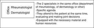 Features of face-to-face multidisciplinary care.