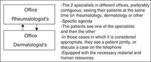 Features of parallel multidisciplinary care.