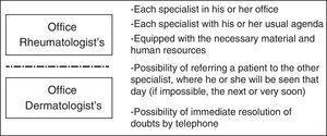 Features of preferential circuit multidisciplinary care.