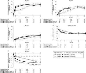 Phase 3 study pooled efficacy data for normal approximation to A) ACR20, B) ACR50, C) ACR70 response rates (SE), D) mean DAS28-4(ESR) scores per visit, and E) mean change from baseline in HAQ-DI per visit. Full analysis set, no imputation. Dashed line in Panel E represents MCID (reduction in HAQ-DI score ≥0.22). American College of Rheumatology (ACR), twice daily (BID), disease activity score (28 joints) (DAS28), erythrocyte sedimentation rate (ESR), health assessment questionnaire-disability index (HAQ-DI), minimum clinically important difference (MCID), standard error (SE).