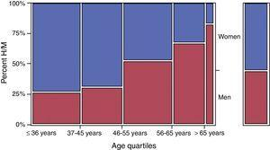 Variation in the genders according to age quartiles. The fourth quartile was divided into <65 years and ≥65 years of age. The right-hand column shows the overall percentages.