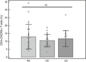 Percentage of CD4+CXCR5+ T cells in peripheral blood mononuclear cells from patients with rheumatoid arthritis (RA), healthy controls (HC) and patients with undifferentiated arthritis (UA). One-way analysis of variance and the Bonferroni post-test. ns: not significant.