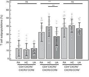 Percentage of the distinct CD4+CXCR5+ T cell subpopulations in peripheral blood mononuclear cells from patients with rheumatoid arthritis (RA), healthy controls (HC) and patients with undifferentiated arthritis (UA). One-way analysis of variance and the Bonferroni post-test. ns: not significant. **P<.01.