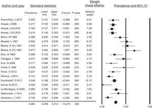Prevalence of PTF resorption in systemic sclerosis patients. Forest plot of the prevalence of PTF resorption in the studies included in the systematic review with the weight recorded in each and calculated overall prevalence. CI, confidence interval; Fi, final cohort evaluation; In, initial cohort evaluation.