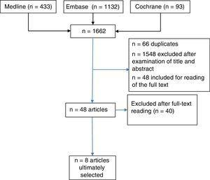 Flow chart indicating the inclusion and exclusion of the studies retrieved.