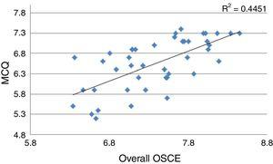 Correlation between the written test with multiple-choice questions that evaluates theoretical knowledge and the objective structured clinical examination (2015 certification). MCQ, multiple-choice questions; OSCE, objective structured clinical examination.