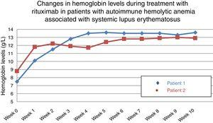 Changes in the hemoglobin levels with rituximab (375mg/m2/weekly for 4 weeks). Stabilization in week 3 of treatment and tapering of corticosteroids to 5mg/day.