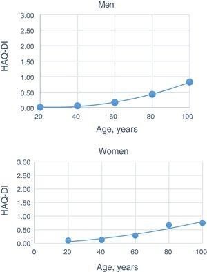 Progression of the mean Health Assessment Questionnaire (HAQ) Disability Index (DI) in relation to age. The curves were adjusted on the basis of quadratic polynomial equations, on a scatter plot. 95% confidence interval.