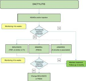Dactylitis treatment algorithm. NSAIDs: Non-steroidal anti-inflammatory drugs; DMARDs: disease-modifying antirheumatic drugs; tDMARDs: targeted DMARDs; TNFi: tumour necrosis factor inhibitor; IL12i, IL23i or IL17i: interleukin inhibitor 12, 23 or 17; PDE4i: phosphodiesterase inhibitor 4.