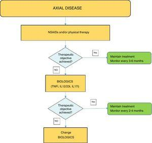 Axial disease treatment algorithm. NSAIDs: Non-steroidal anti-inflammatory drugs; TNFi: tumour necrosis factor inhibitor; IL17i: interleukin inhibitor 17.