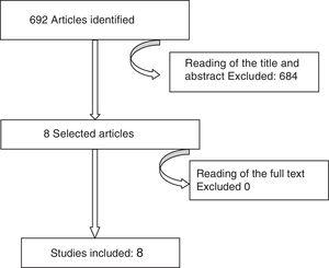 Flow diagram showing the selection of studies included.
