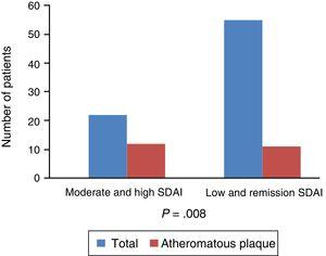 Association between the level of activity by SDAI and the presence of subclinical atherosclerosis.