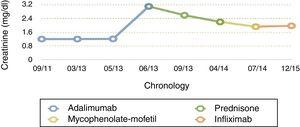 Evolution of the creatinine compared with the treatment carried out over time.