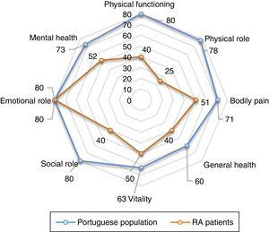 Comparison of SF-36 values of RA patients with general Portuguese population. Significant differences of different domains of SF-36 was found (p<0.001 for all analyses, except emotional role functioning (p=0.079), p-value using Mann•Whitney test.